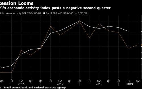 Indicador de actividad económica de Brasil apunta a recesión