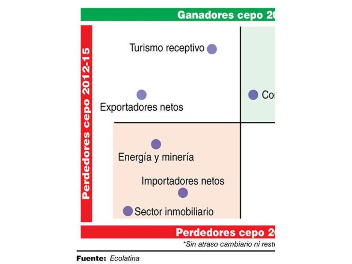 Ganadores y perdedores del cepo que deja Macri