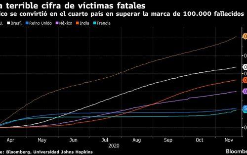 Camas hospitalarias de Ciudad de México se llenan y casos crecen